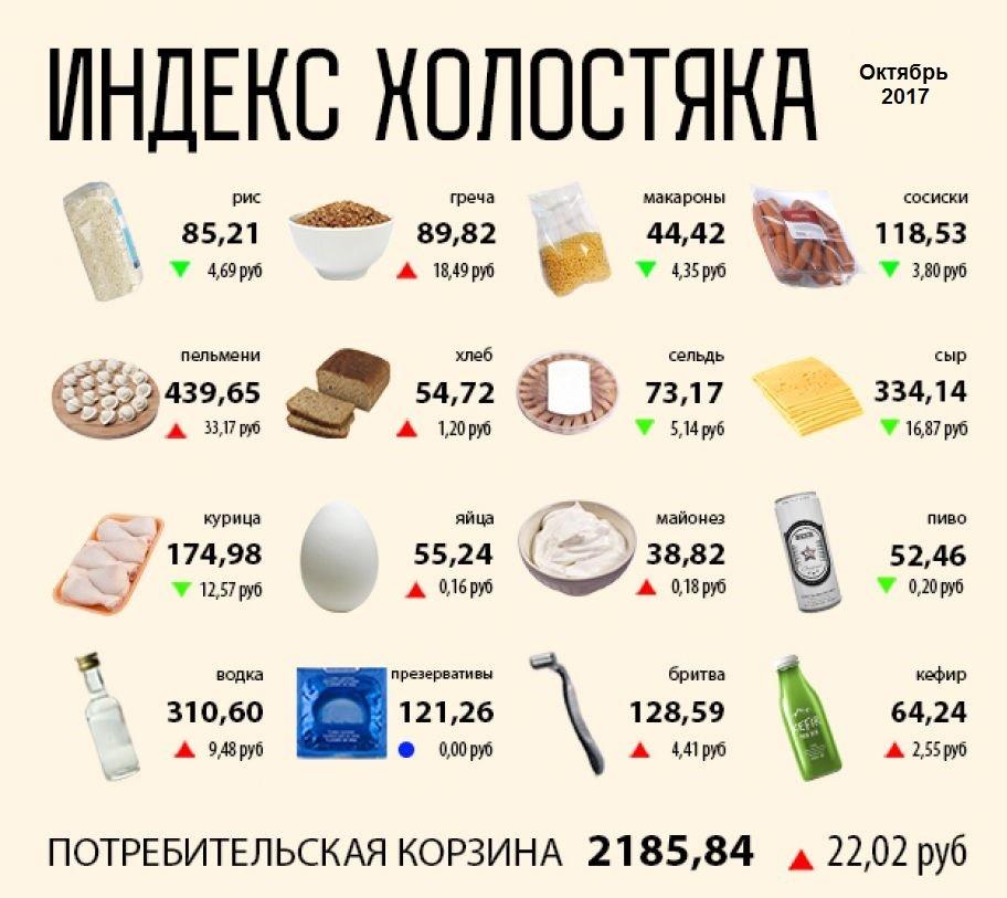 Стоимость продуктов в Петербурге на 2018 год - таблицы, цифры