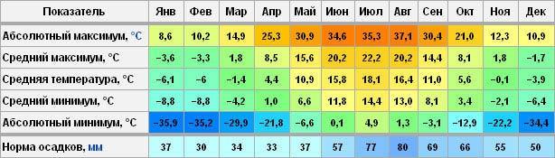 Почему в Петербурге так холодно летом? Погода летом в Спб, прогнозы, статистика