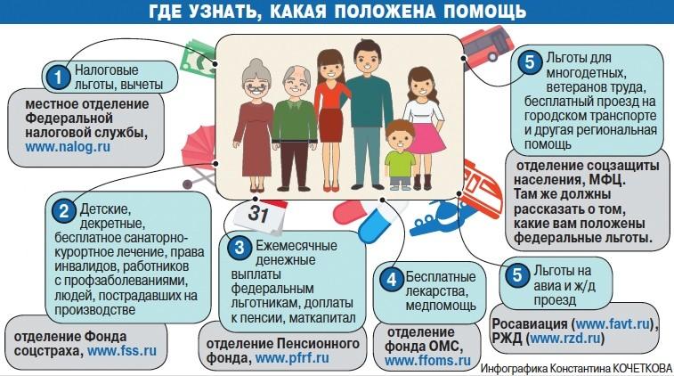 Какие есть льготы в Петербурге? Обзор разных льгот