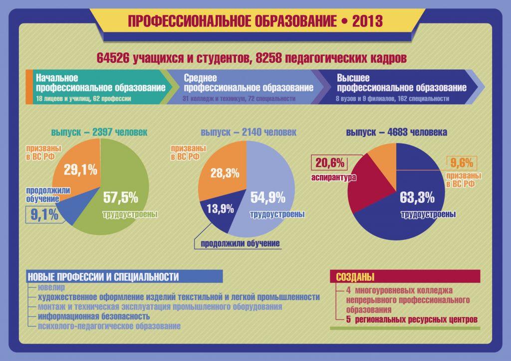 Среднее образование в Петербурге, если ли смысл поступать?