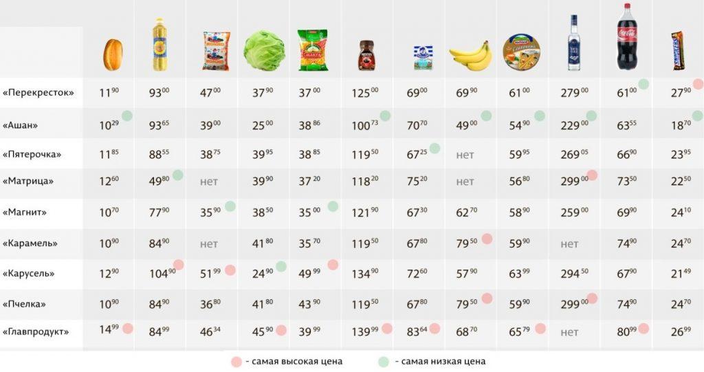 Стоимость продуктов в Петербурге на 2019 год: таблица, цифры, индекс холостяка