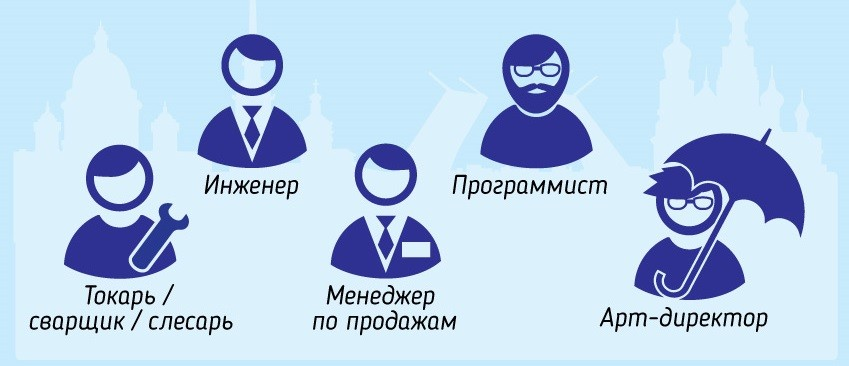 Самые востребованые женские рабочие профессии