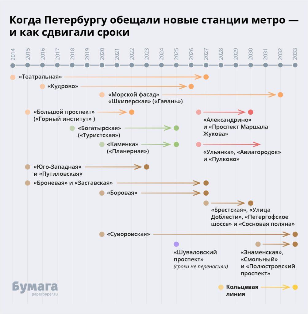 Изменения в схеме развития метрополитена в Санкт-Петербурге